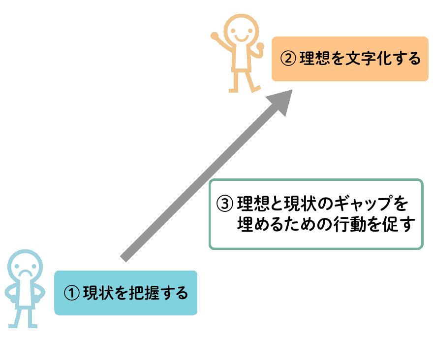 1.現状を把握する、2.理想を文字化する、3.理想と現実のギャップを埋めるための行動を促す